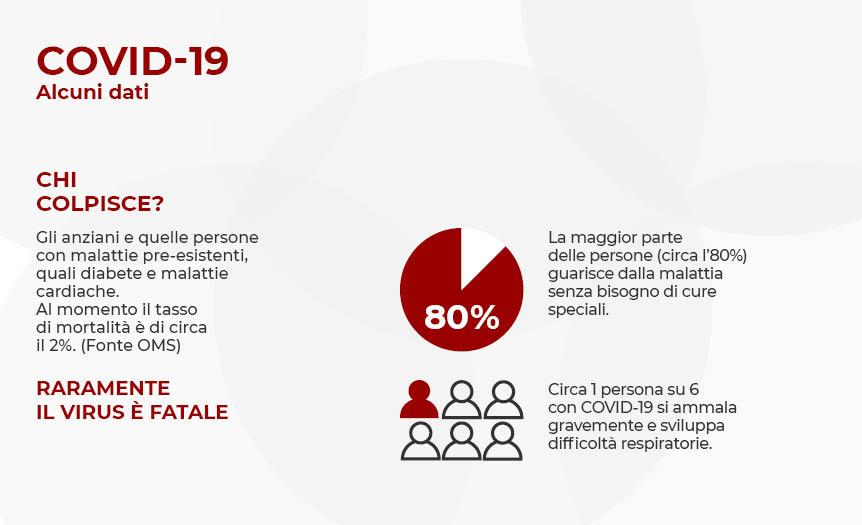 infografica che indica i soggetti a rischio contagio COVID-19